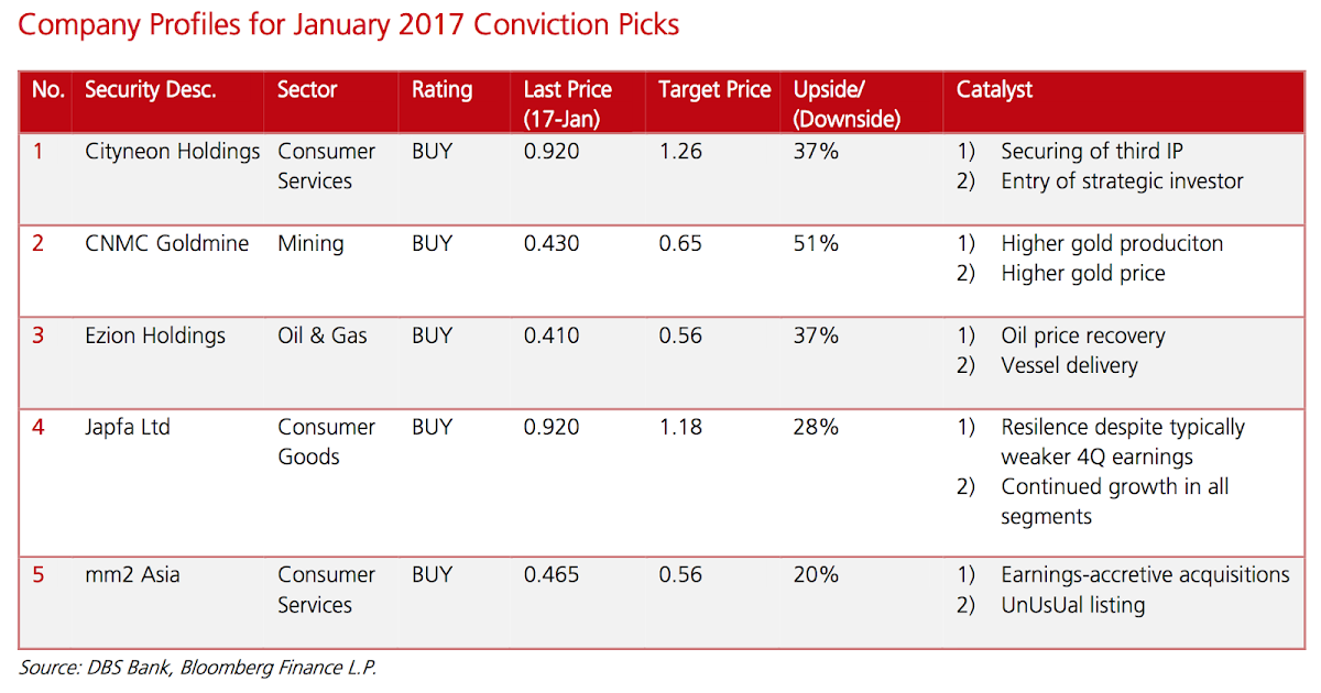 DBS Group Research Small Mid Cap Conviction Picks 2017-01-18