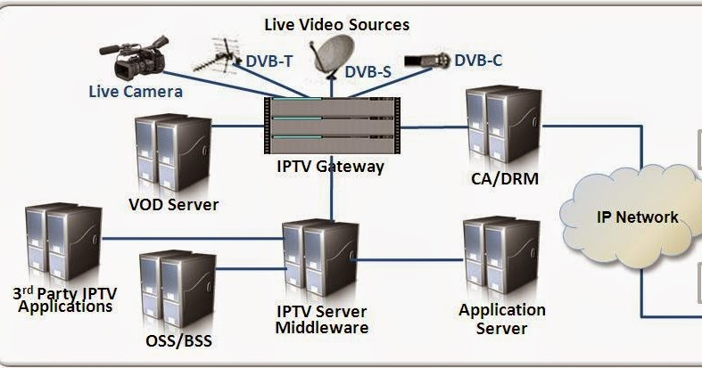 Buy IPTV Server Best buy IPTV Server: What is IPTV