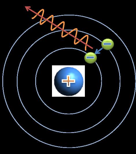 Químicas El Modelo Atómico De Bohr