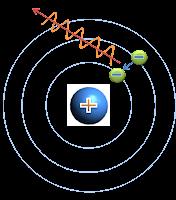 Qumicas el modelo atmico de sommerfeld modelo atmico urtaz Choice Image