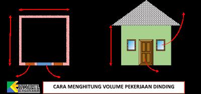 menghitung luas dinding rumah, rumus luas,denah rumah, rumah mungil