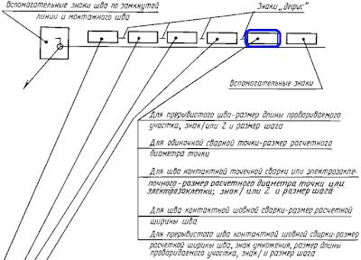 ГОСТ 2.312-72. Обозначение стандартного шва с шахматным и цепным расположением.
