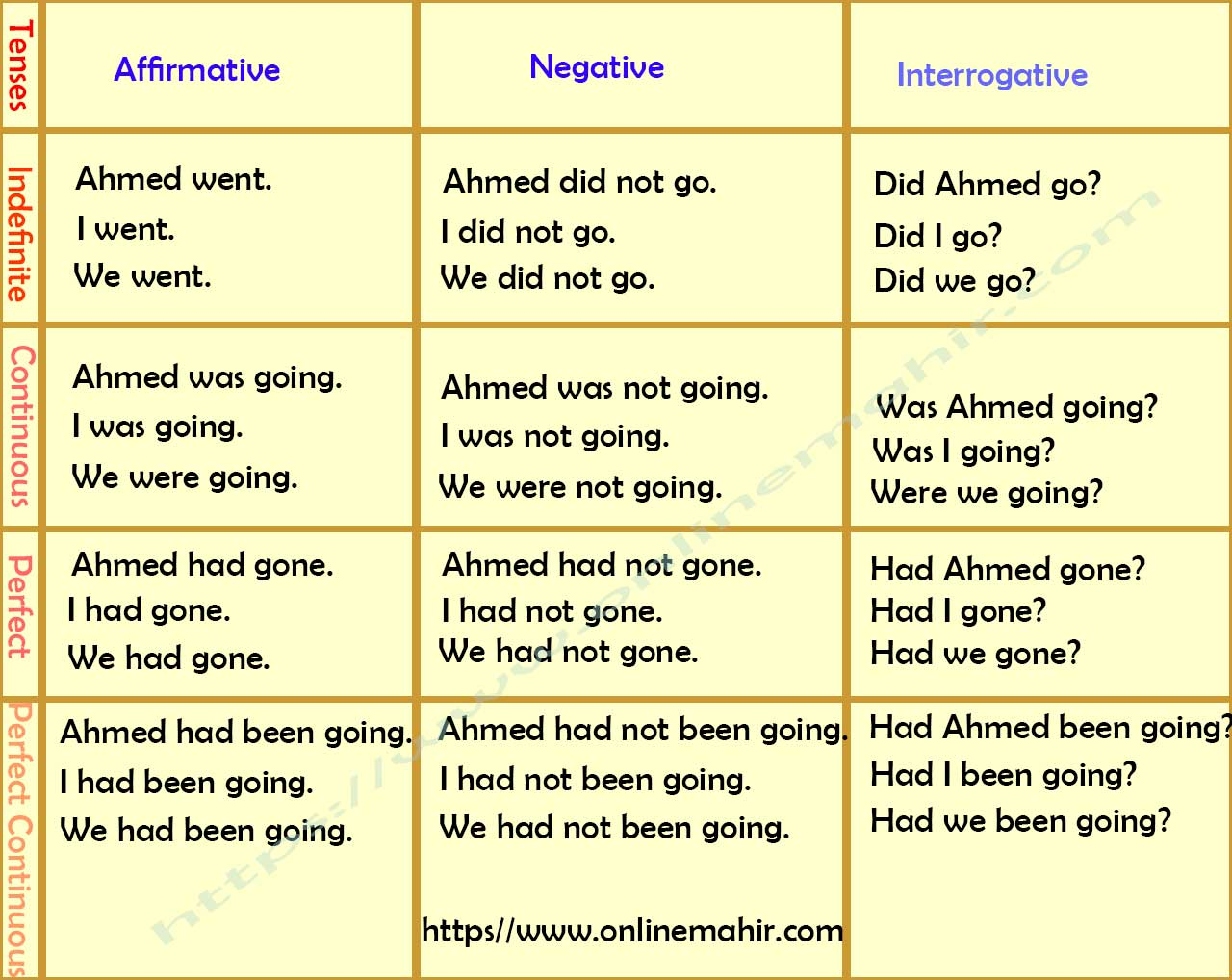 Chart English Tenses Table With Examples