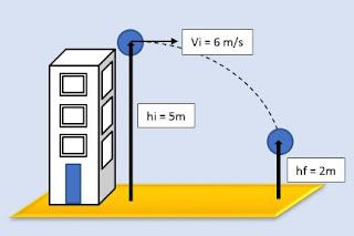 Kumpulan Soal dan Pembahasan Soal Ujian Nasional (UN) Fisika SMA Part 1 - Energi