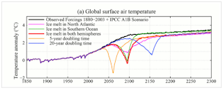 Are Scientists Preparing for a FlipFlop Back to Global Cooling Predictions?