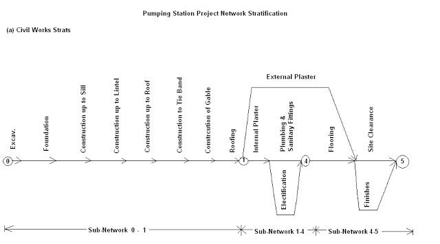 Civil At Work: Developing Network Logic Diagram