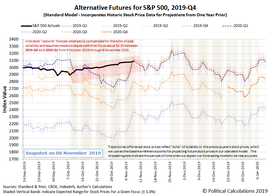Alternative Futures - S&P 500 - 2019Q4 - Standard Model - Snapshot on 8 Nov 2019