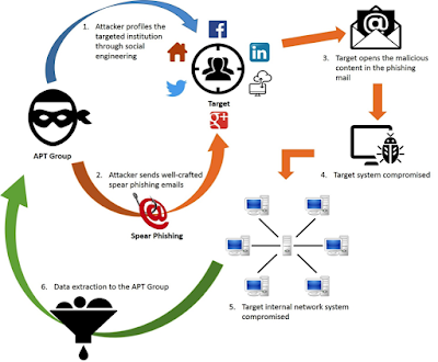 Phishing the Phishers: Using Attackers' Own Tools to Combat APT-style attacks