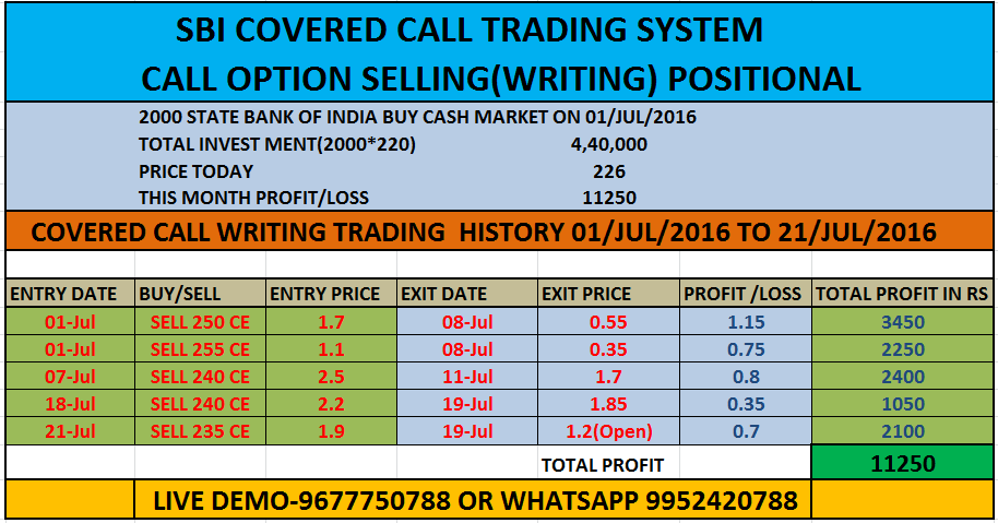 Option trading covered call writing