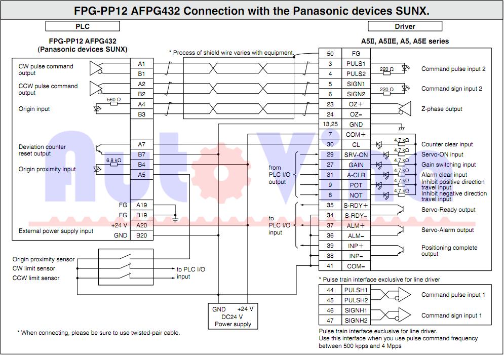 Điều khiển phát xung cho servo Minas A5 từ PLC hãng Panasonic FPG-PP12 AFPG432