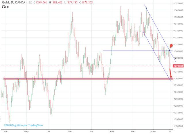 Precio del oro - grafico del oro