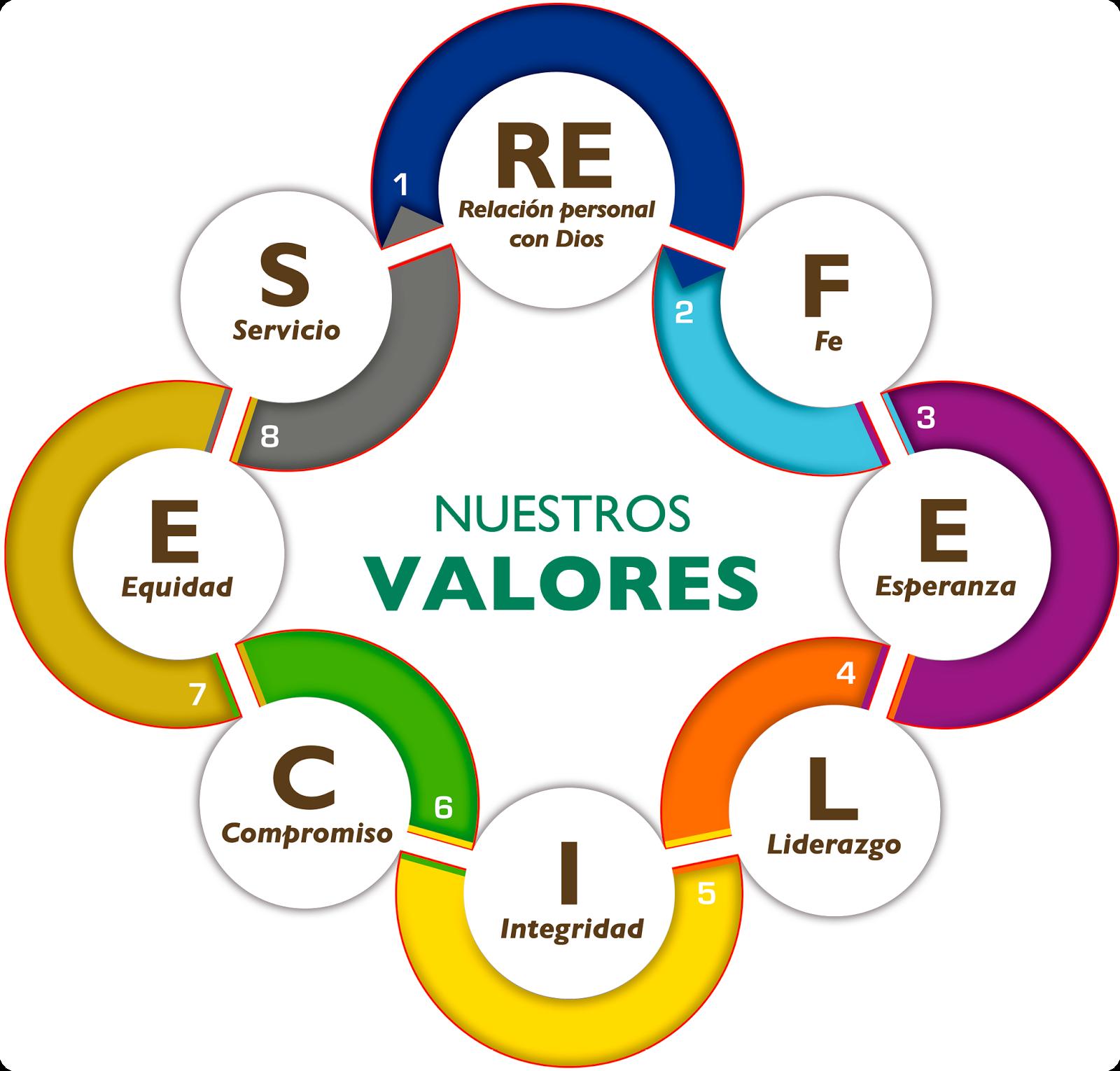 Mi Guate Valores Morales