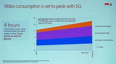 Peningkatan konsumsi video dengan adanya teknologi 5G