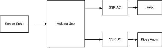 Belajar Arduino: APLIKASI ARDUINO UNTUK PENGATUR SUHU RUANG
