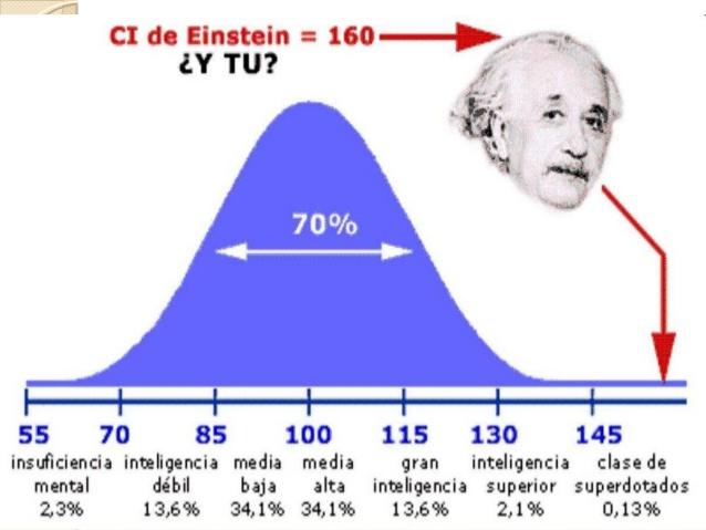 ¿Es tu coeficiente intelectual más alto que el promedio de la gente?