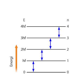 Gambar tingkat energi atom