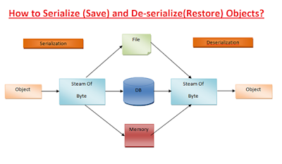 How to Serialize Object in Java - Serialization Example