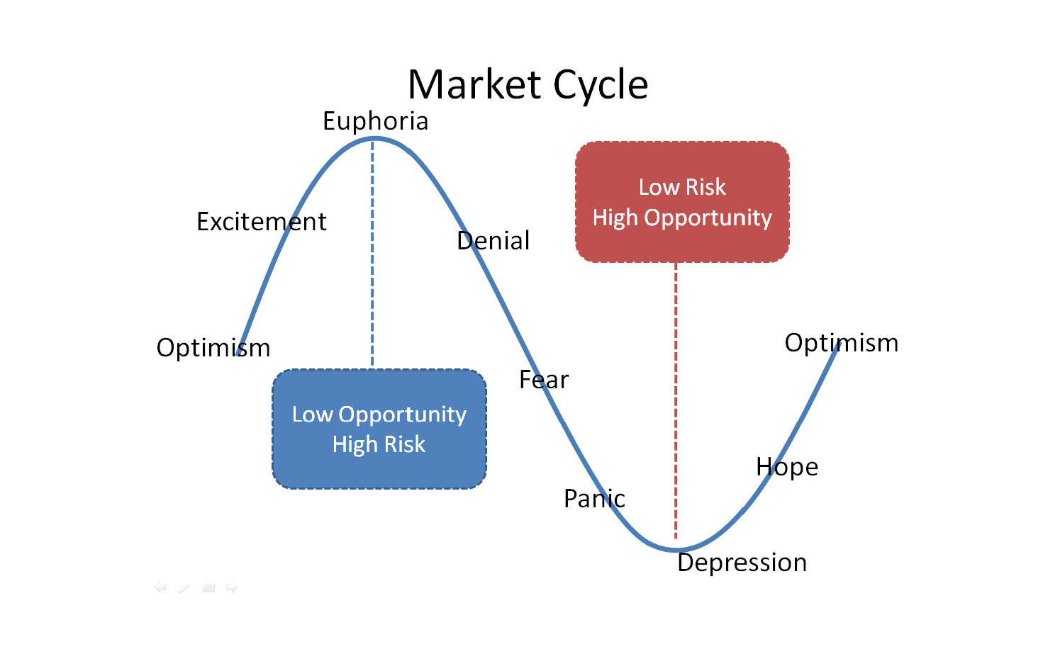 shipping market cycles A cyclical industry is sensitive to the business cycle you need to understand the various phases of the market cycle to avoid bubbles and make the best investments.