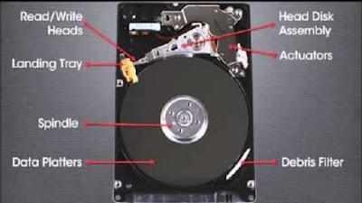 bagian-bagian pada HDD/Hard Disk Drive seperti: head sebagai sensor magnetic, actuator untuk menggerakkan head, spindle untuk memutar plat/piringan, platter/plat/piringan untuk menyimpan data.