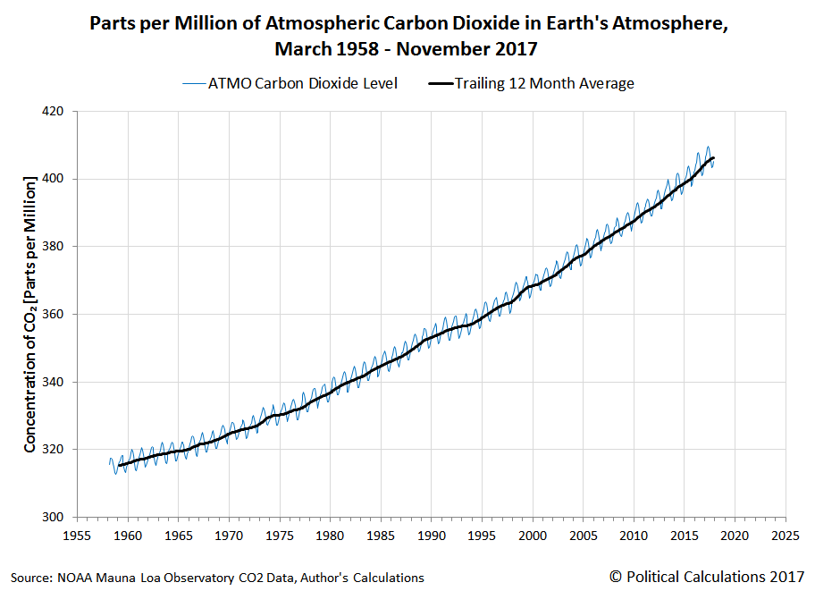 Parts per Million of Atmospheric Carbon Dioxide in Earth's Atmosphere, March 1958 - November 2017