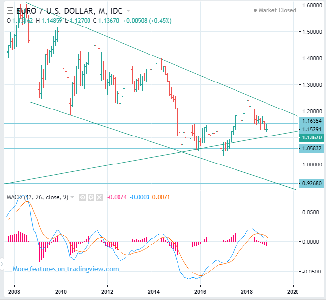 EURUSD Long Term Forecast (Euro to US Dollar Rate) - SELL(Short)