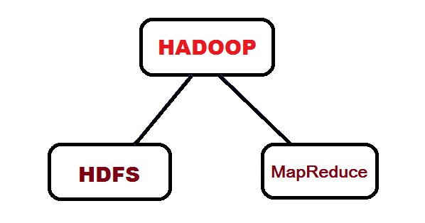 Hadoop Tutorial: Part 1 - What is Hadoop ? (an Overview ...