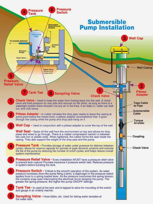 Beauchamp Water Treatment Blogspot  Submersible Well Diagrams