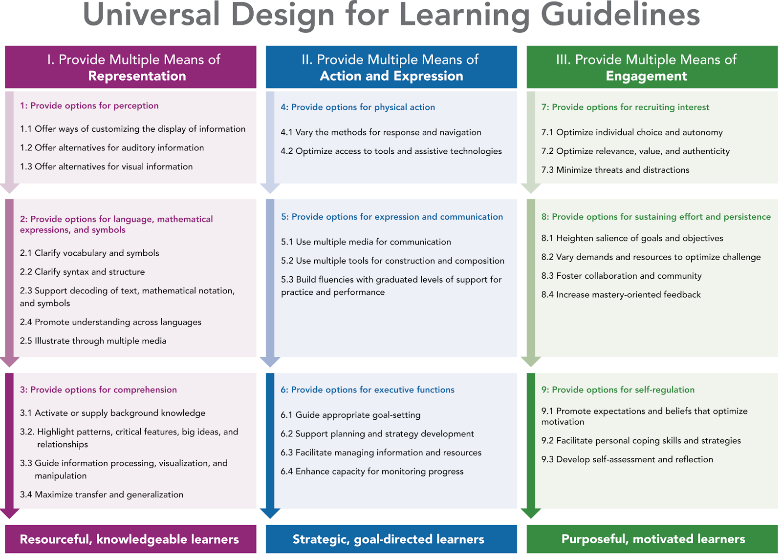 Eliminating The Box Universal Design For Learning Udl
