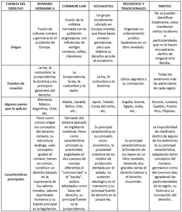 Estudio del derecho sistemas jur dicos etapa 5 unidad 2 for Caracteristicas de los contemporaneos