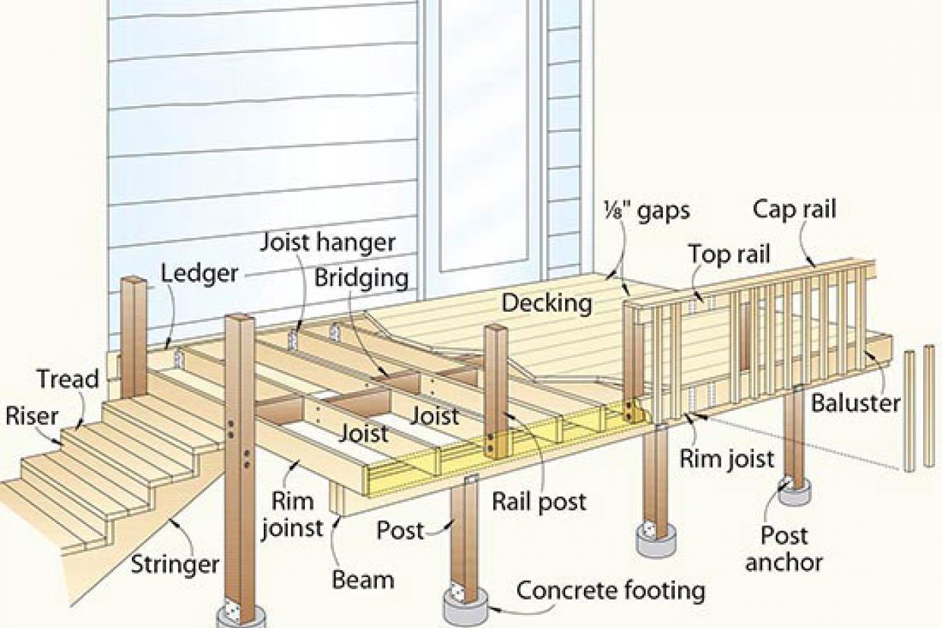 Maze Lumber  Understanding Decking Terminology