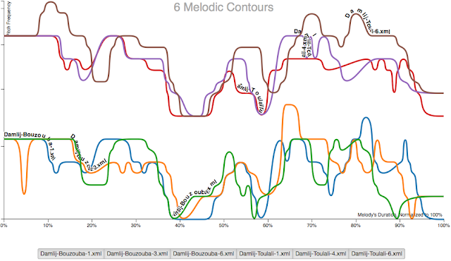 6 Melodic Contours -- more complex chart showing 2 x three overlapping contours from Damlij-Bouzouba