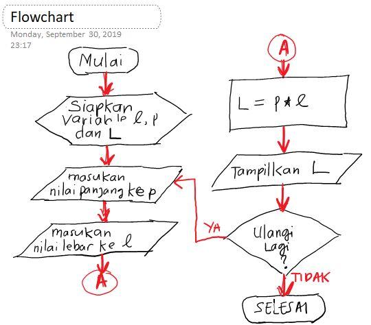 Materi Pemrograman: 3 metode penulisan algoritma pemrograman