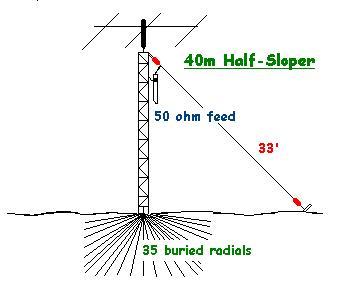 My New 80 / 40m Antenna • AmateurRadio com