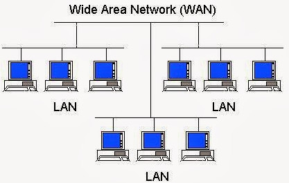 Jaringan Komputer, Fungsi & Macam - Macam Jaringan Kompute