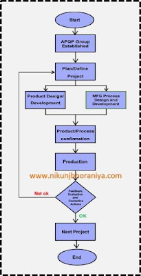 What is process flow chart and flow chart symbols with examples 7 qc tools