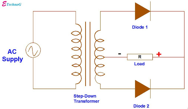 full wave rectifier. full wave rectifier circuit. full wave rectifier circuit diagram.full wave rectifier with capacitor filter. full wave rectifier centre tapped transformer.