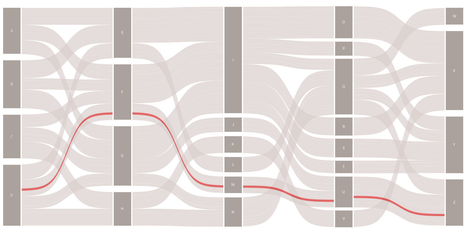 medium resolution of more sankey templates multi level traceable gradient and more