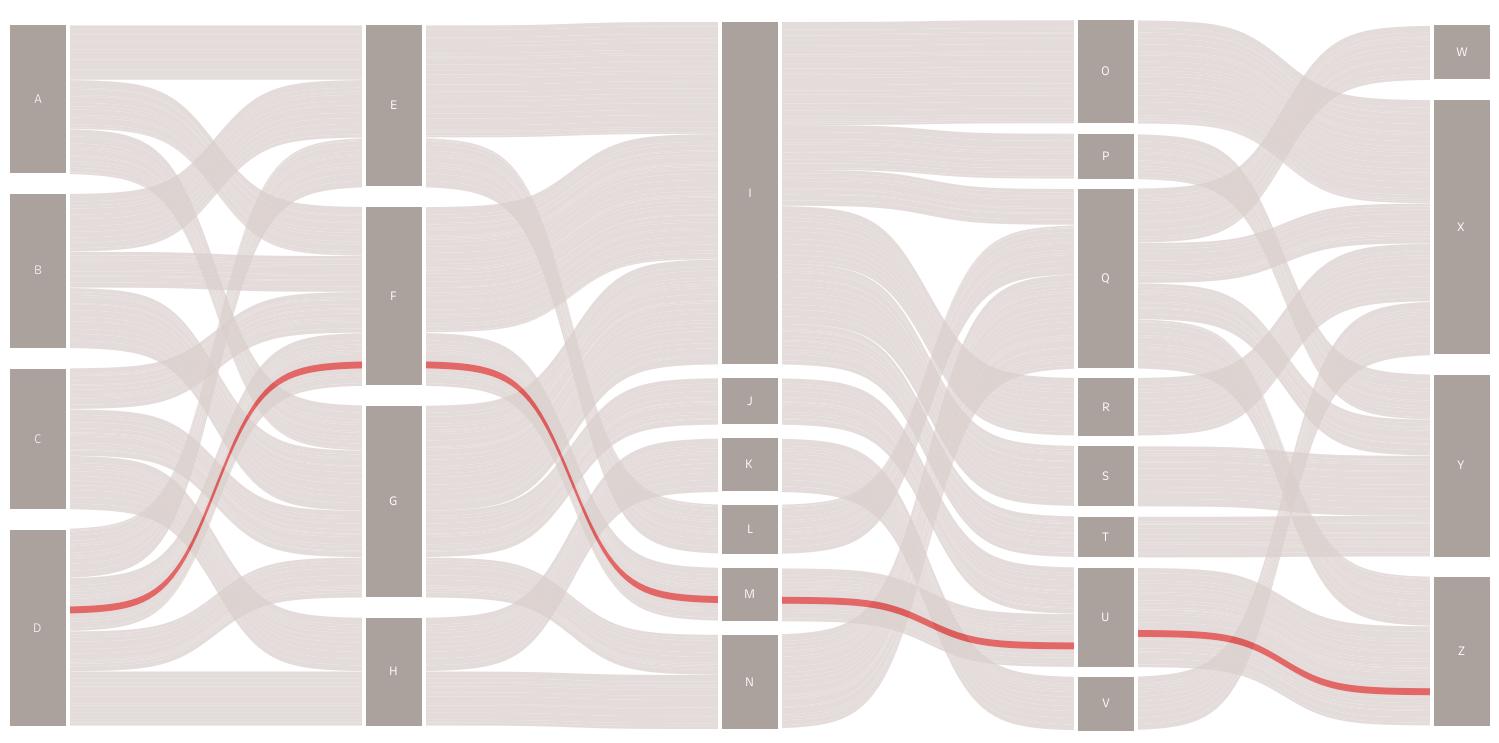 more sankey templates multi level traceable gradient and more  [ 1499 x 743 Pixel ]