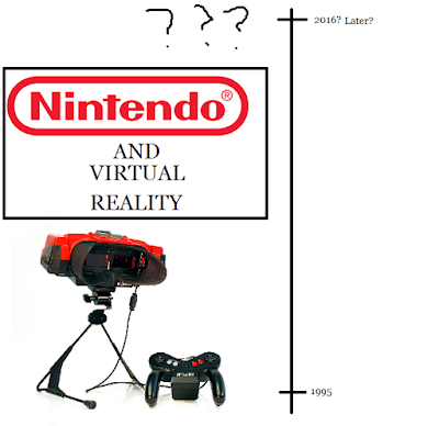 Nintendo Virtual Reality Boy timeline 1995 2016