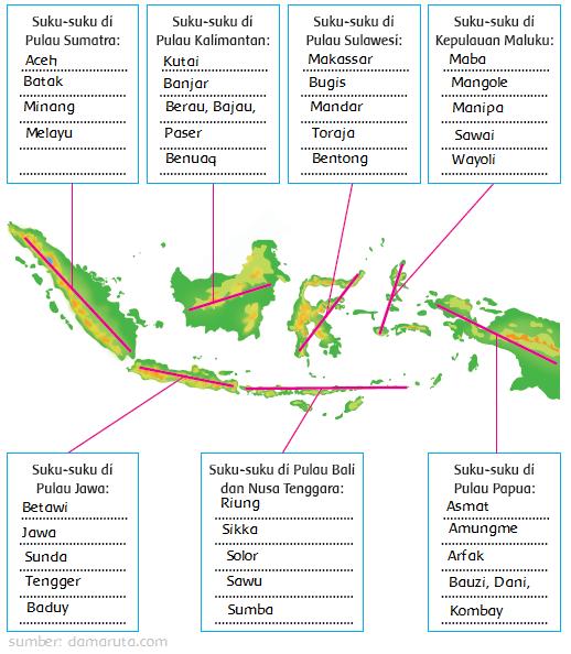 Suku Suku Di Indonesia Halaman 42 Belajar Kurikulum 2013