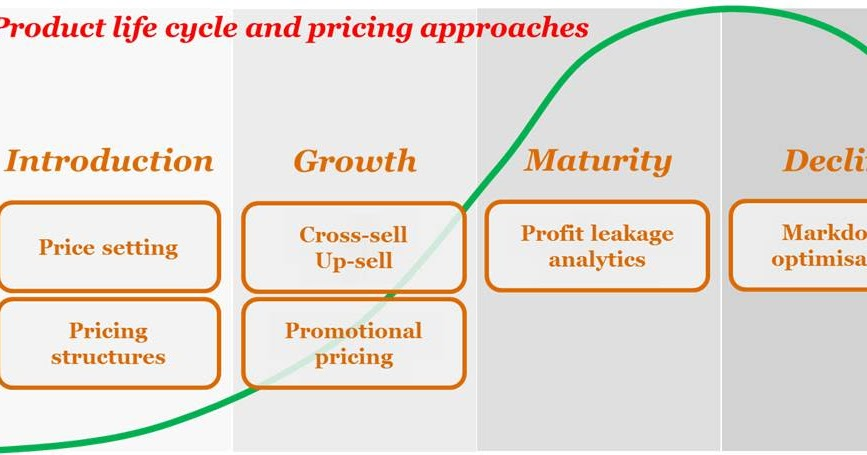 "general pricing approach General electrics nbc price general electric introduced a ""power by the had used the ""lateral diversification strategy"" as its."