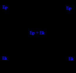 Energi mekanik merupakan jumlah energi kinetik dan energi potensial yang dimiliki oleh su SOAL DAN PEMBAHASAN HUKUM KEKEKALAN ENERGI MEKANIK
