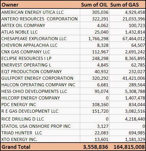 Utica Shale: Q4 2014 Utica Shale Ohio Production by