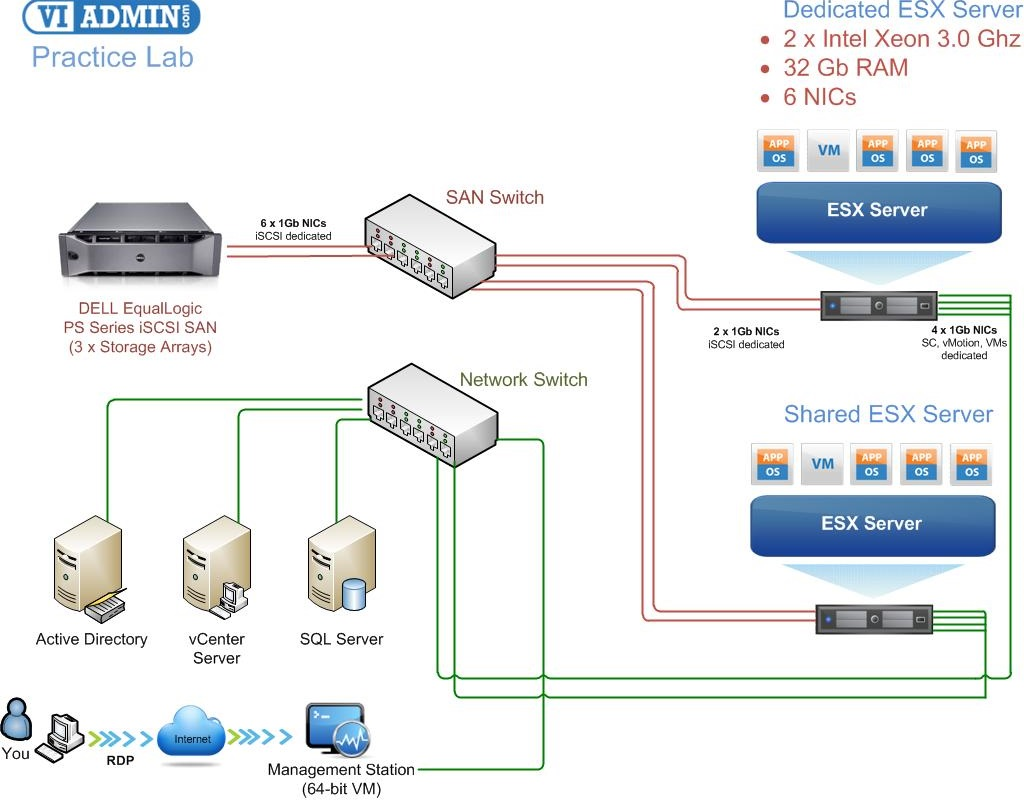 виртуальный сервер vps или vds бесплатно