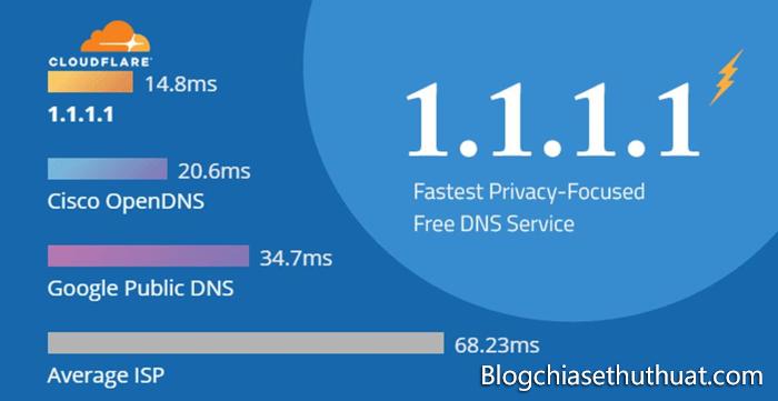 Hướng dẫn cài đặt DNS 1.1.1.1 miễn phí giúp kết nối Internet nhanh hơn