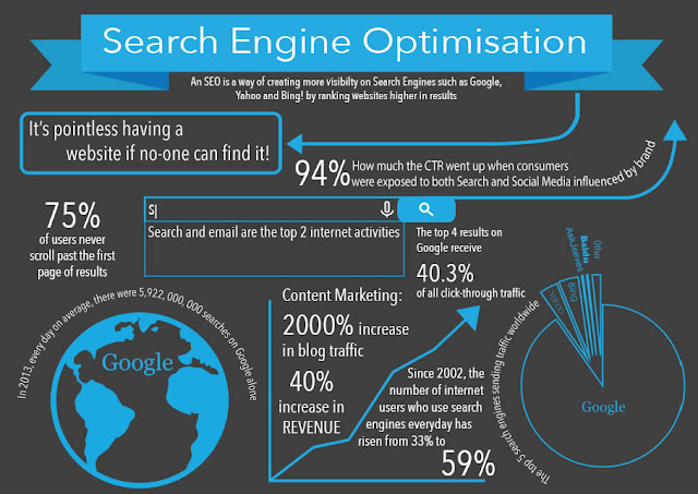 How To Optimize Your Webpage For Higher Search Engine Rankings