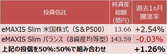 eMAXIS Slim 米国株式(S&P500)とeMAXIS Slim バランス(8資産均等型)の運用実績