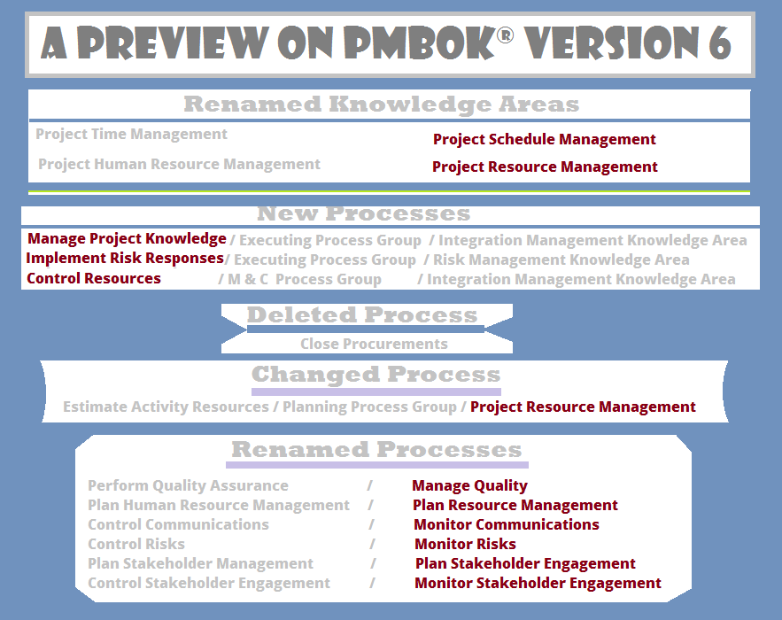 Pmpcapm Preview Of Pmbok Version 6 Pmpcapmpmi Acp