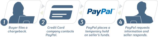 PayPal chargeback process