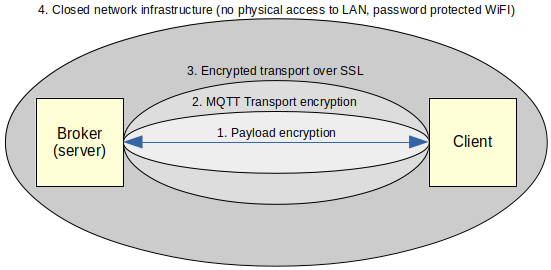 MQTT Layers of security